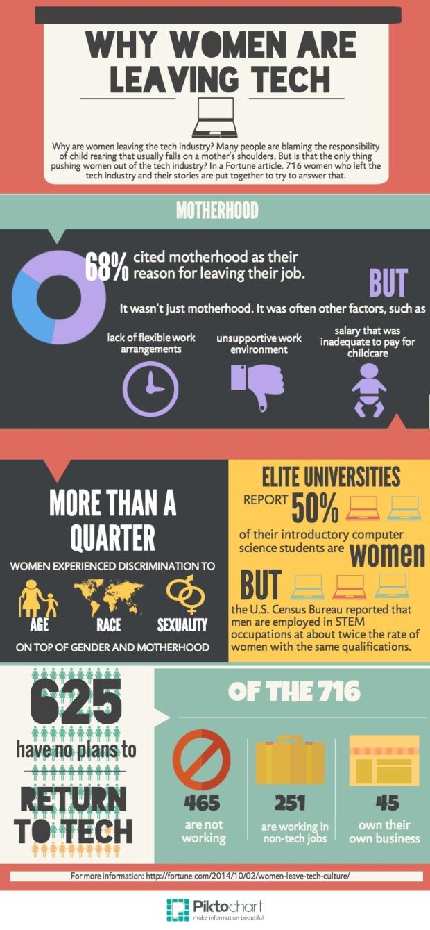 Allison's Infograph